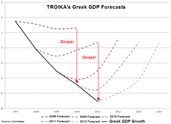 Greece GDP troika 0